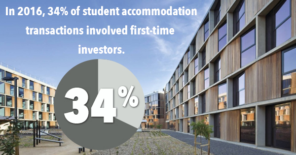 Student Housing Investment For Beginners